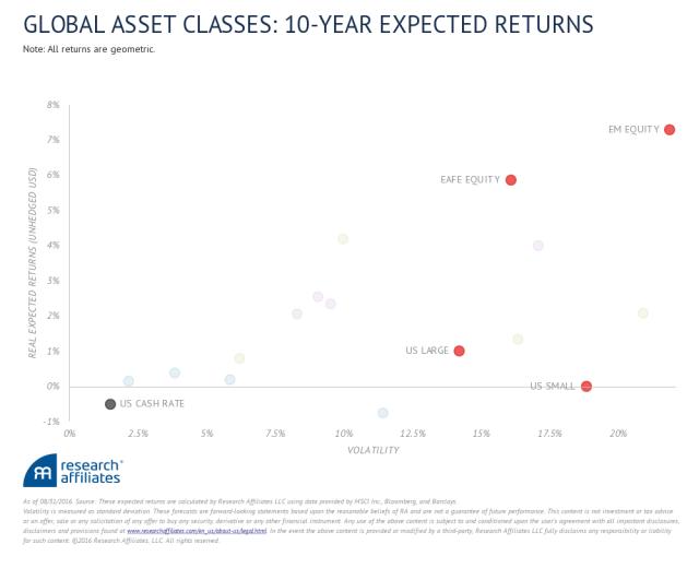 equity-returns