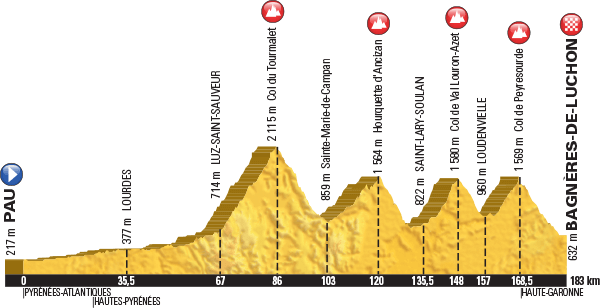 Tourmalet profile